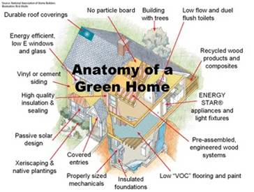 Building A Green Home iccf - affordable housing, strong families, vibrant communities